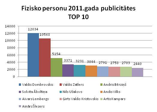 Fizisko_personu_publicitate