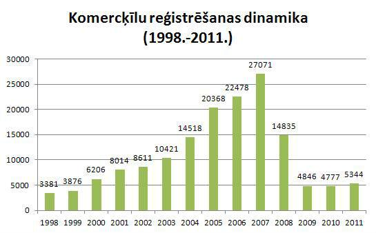 Komerckilu_registresanas_dinamika
