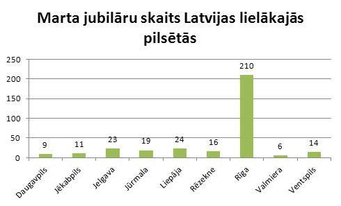 Jubilaru_skaits_Latvijas_lielakajas_pilsetas
