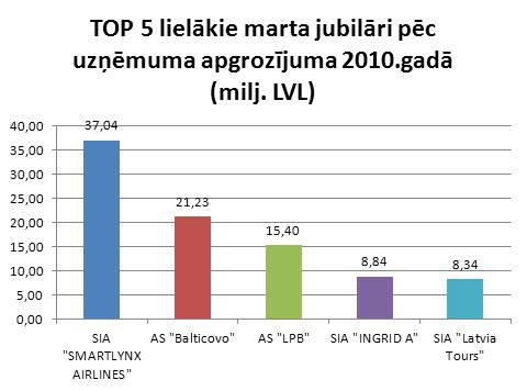 Top_lielakie_marta_jubilari