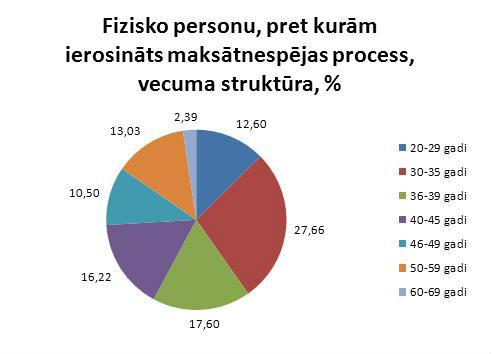 Fizisko personu pret kurām ierosināts maksātnespējas process vecuma struktūra