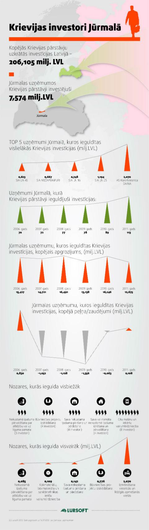 Krievijas Investori Jūrmalā
