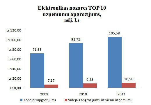 Elektronikas nozares peļņa