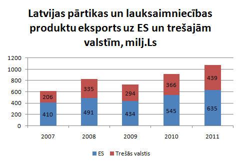 Pārtikas eksports ģeogrāfiskais tirgus