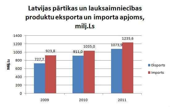 Pārtikas nozares eksports un imports