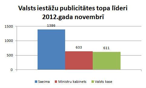 Valsts iestāžu publicitāte novembris