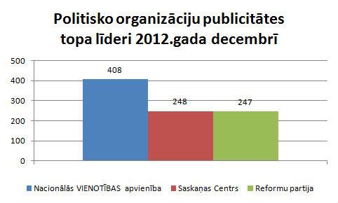 Politisko organizāciju publicitāte decembris