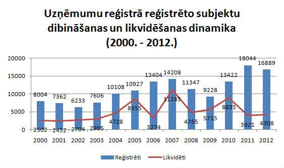 Uzņēmumu reģistrācija un likvidācija