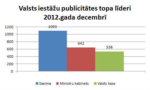Valsts iestāžu publicitāte decembris