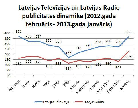 Latvijas Televīzijas un Latvijas Radio publicitāte