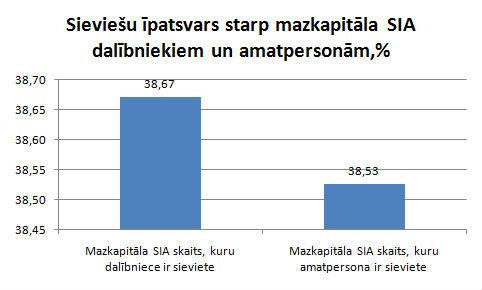 Sieviešu īpatsvars starp mazkapitāla SIA