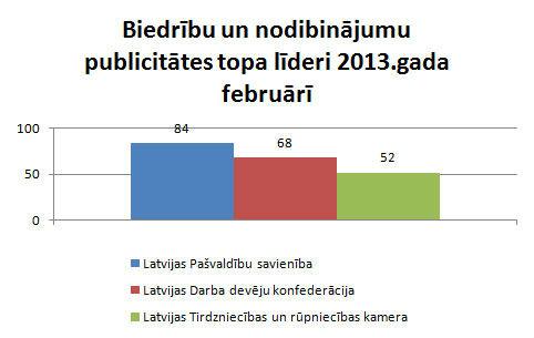 Lursoft Publicitātes indekss par 2013.gada februāri ...