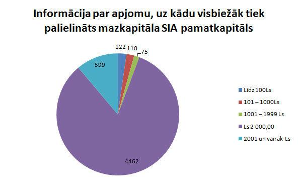 Mazkapitāla SIA pamatkapitāla palielināšana