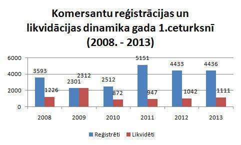 Komersantu reģistrācijas un likvidācijas dinamika