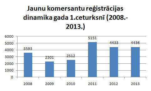 Reģistrēto komercķīlu skaits