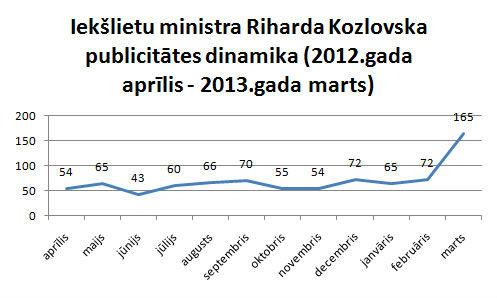 Riharda Kozlovska publicitātes dinamika