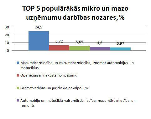 Populārākās mikro un mazo uzņēmumu darbības nozares
