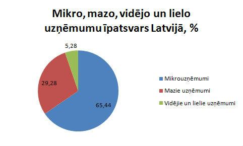 Uzņēmumi Latvijā