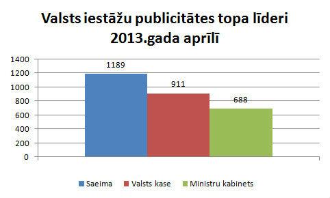 Valsts iestāžu publicitāte aprīlī