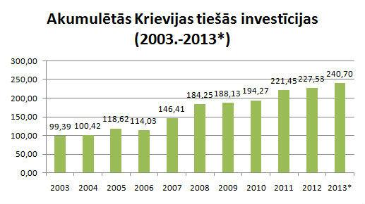 Krievijas investīcijas Latvijā