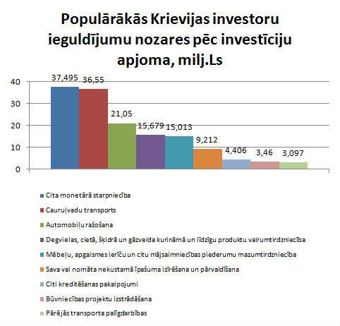 Krievijas investīcijas Latvijā2