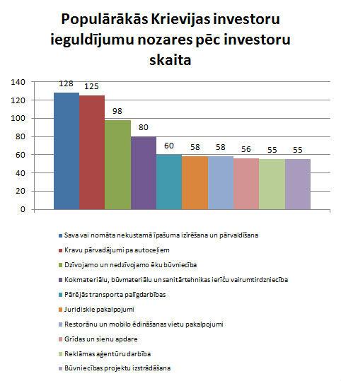 Krievijas investīcijas Latvijā3