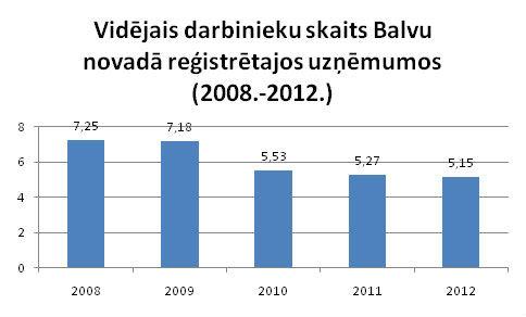 Darbinieku skaits Balvu novada uzņēmumos