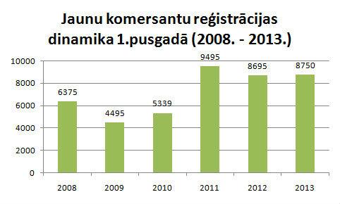 Jaunu komersantu reģistrācijas dinamika
