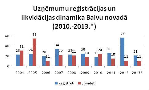 Reģistrēto un likvidēto uzņēmumu skaits Balvu novadā
