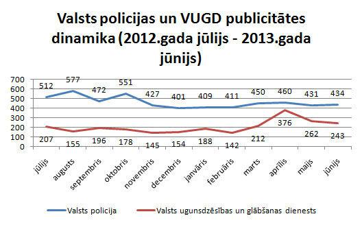 Valsts policijas un VUGD publicitātes dinamika