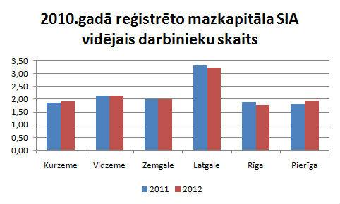 Mazkapitāla SIA darbinieku skaits