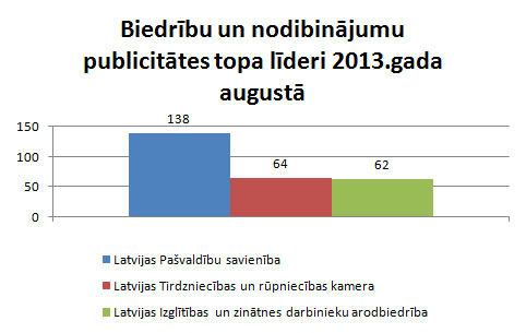 Lursoft Publicitātes indekss par 2013.gada augustu ...