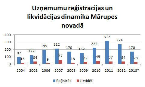 Statistika par uzņēmējdarbību Mārupes novadā
