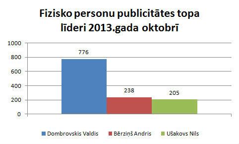 Fizisko-personu-top-2013