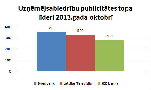 Lursoft Publicitātes indekss par 2013.gada oktobri ...