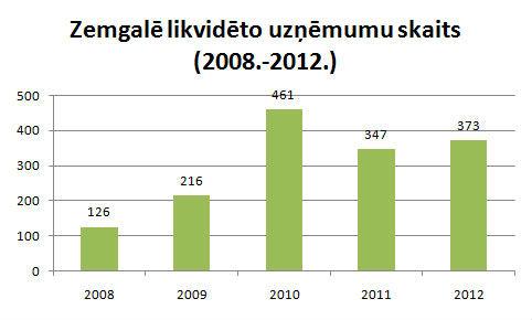 Zemgale-likvideto-uznemumu-skaits