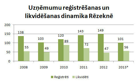 Rēzeknē reģistrētie un likvidētie uzņēmumi