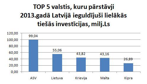 TOP lielākie investori