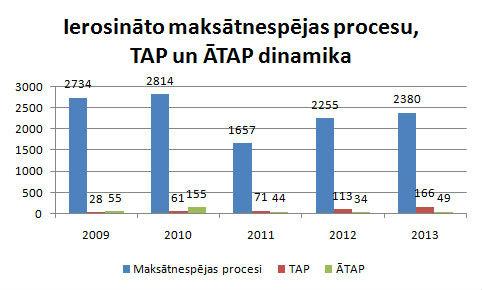 Maksātnespējas-statistika