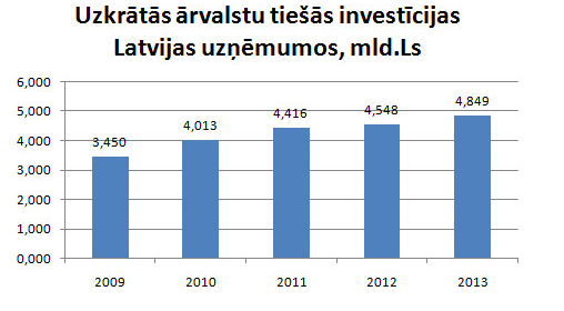 Uzkrātās ārvalstu investīcijas