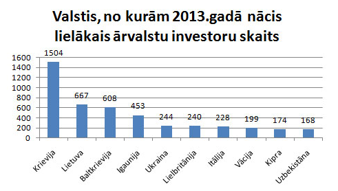 TOP lielākās investoru valstis