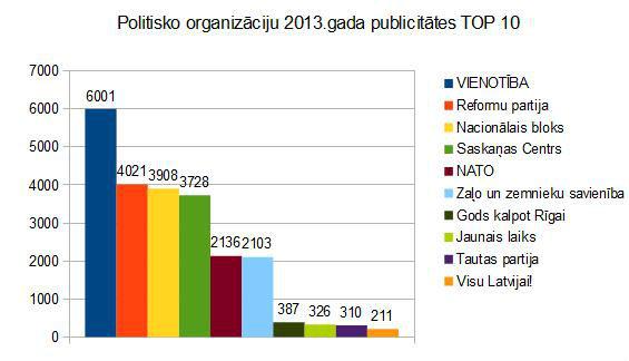Politisko-organizāciju-publicitates-TOP