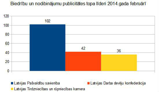 Lursoft Publicitātes indekss par 2014.gada februāri ...