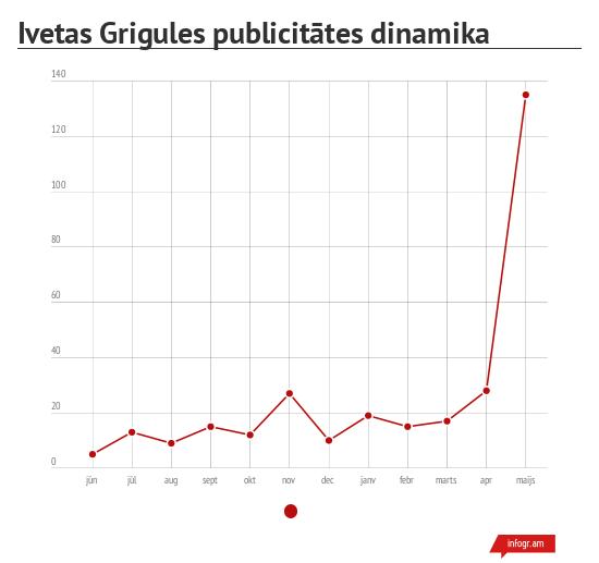 Ivetas Grigules publicitāte
