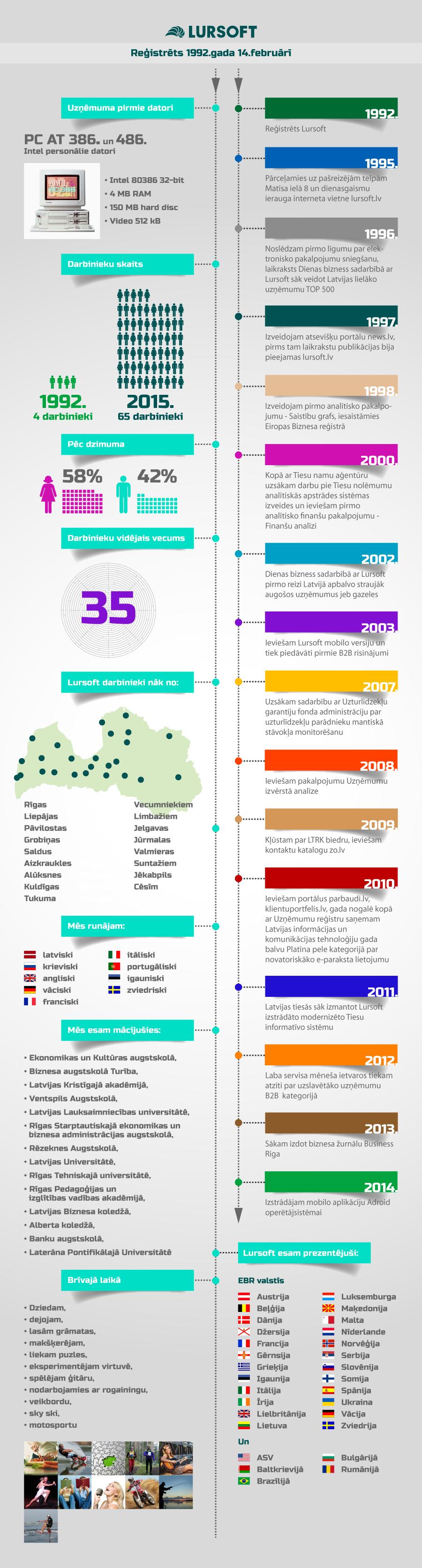 Lursoft infografika
