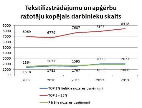 Tekstilizstrādājumu un apģērbu ražošanas nozarē strādājošo skaits