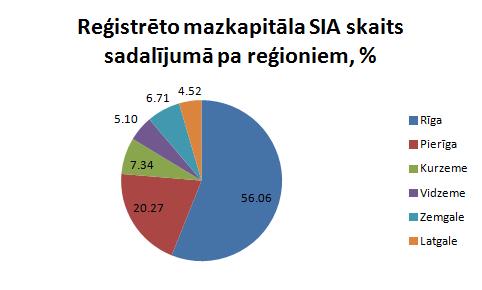 Mazkapitāla SIA sadalījums pa reģioniem