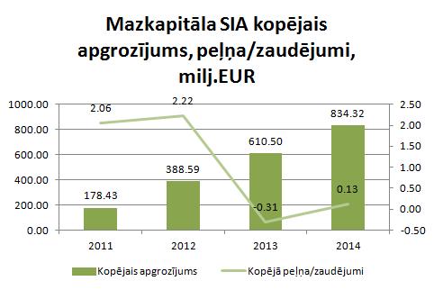 Mazkapitāla SIA finanšu rādītāji