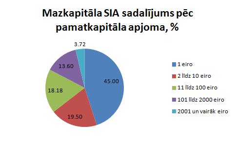 Mazkapitāla SIA sadalījums pēc pamatkapitāla apjoma