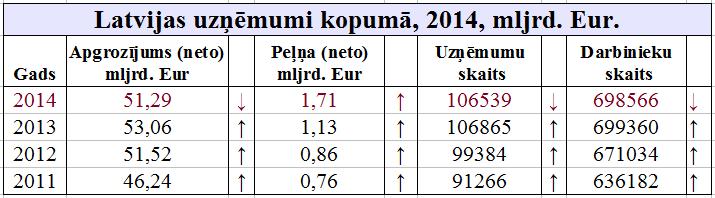 LV_uznemumi_kopumaa_2011-2014